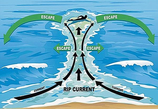 Ocean safety with rip currents
